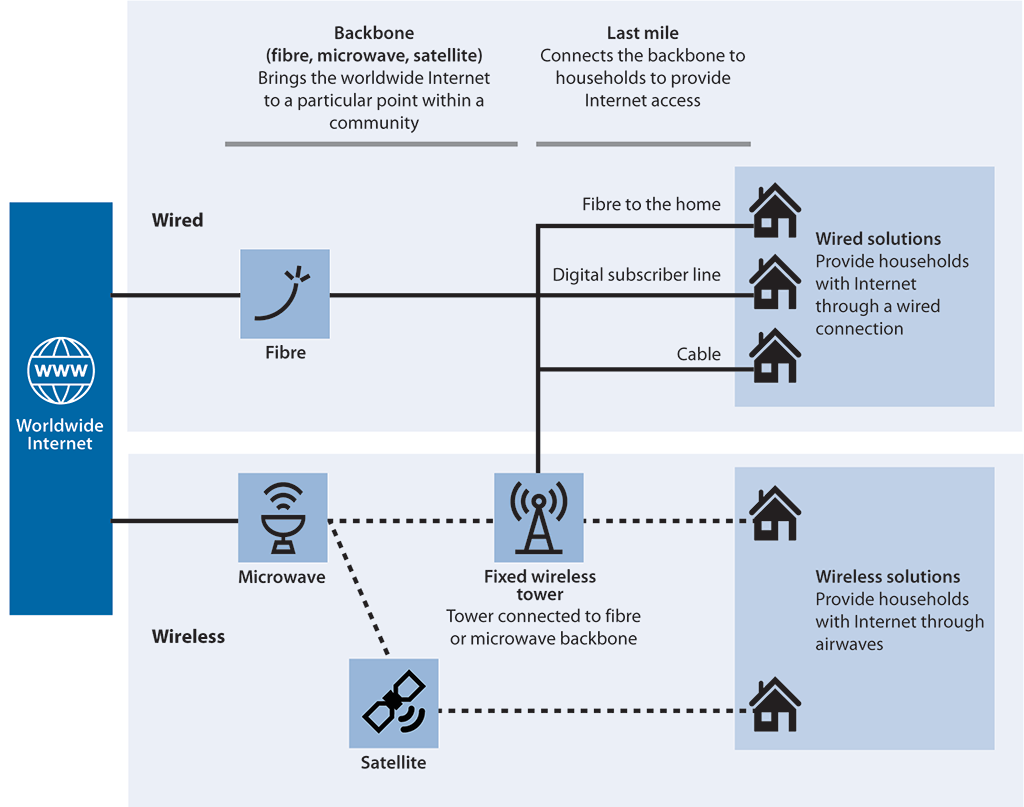 [DIAGRAM_09CH]  Report 1—Connectivity in Rural and Remote Areas | Wired Broadband Diagram |  | Auditor General